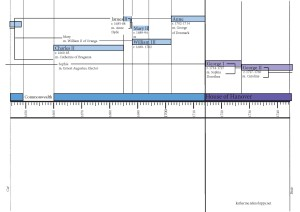 Monarch timeline 1050-2040_Page_07